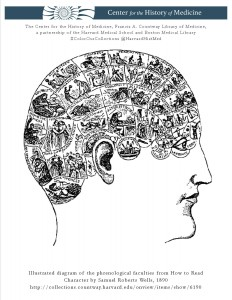 Illustrated diagram of the phrenological faculties from How to Read Character by Samuel Roberts Wells, 1890