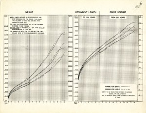 Weight and height growth charts created with data from the Harvard School of Public Health Longitudinal Studies of Child Health and Development and the University of Iowa Child Welfare Station Study.