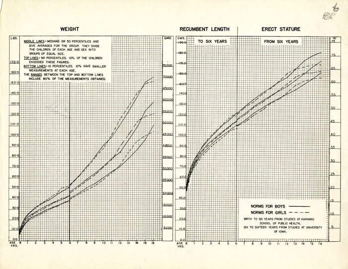 Weight And Height Growth Charts Created With Data From The Harvard