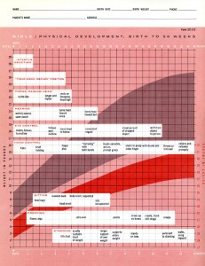Girls Physical Development Chart (Birth to 56 Weeks), published by Ross Developmental Aids with data from an unidentified study.