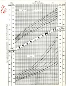 French translation of girls anthropometric growth chart, created with data from the Harvard School of Public Health Longitudinal Studies of Child Health and Development.