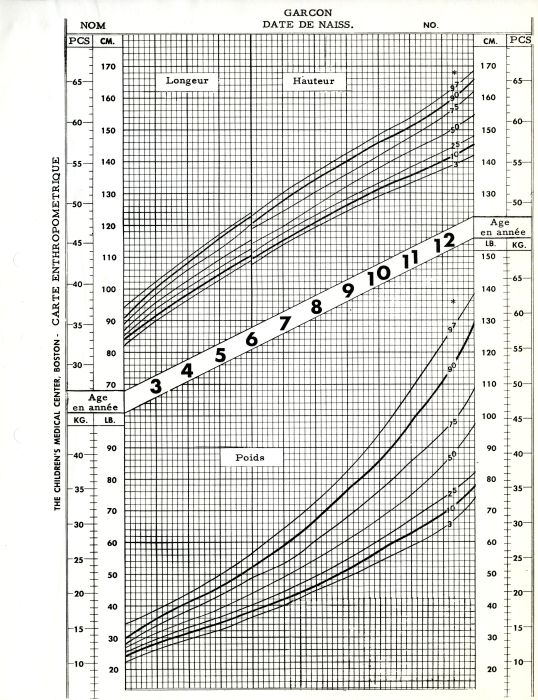 French Translation Of Boys Anthropometric Growth Chart, Created