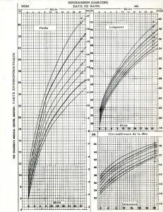 French translation of infant boys anthropometric growth chart, created with data from the Harvard School of Public Health Longitudinal Studies of Child Health and Development. From