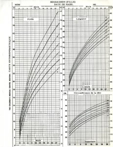 French translation of infant girls anthropometric growth chart, created with data from the Harvard School of Public Health Longitudinal Studies of Child Health and Development.