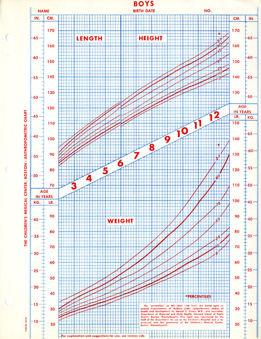 Boys Anthropometric Growth Chart Created With Data From The Harvard