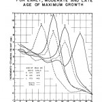Height Increments for Early, Moderate, and Late Age of Maximum Growth.