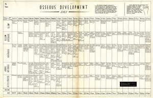 Female osseous development table (0-18 years), by Vernette S. Vickers, Harvard School of Public Health, 1943.